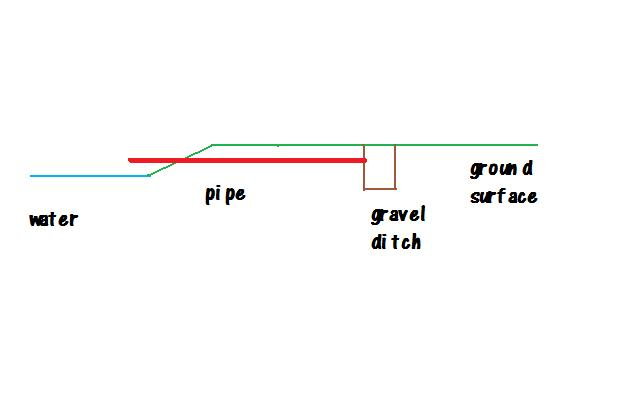 gravel-ditch