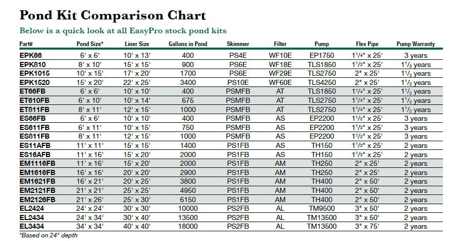 pond size chart